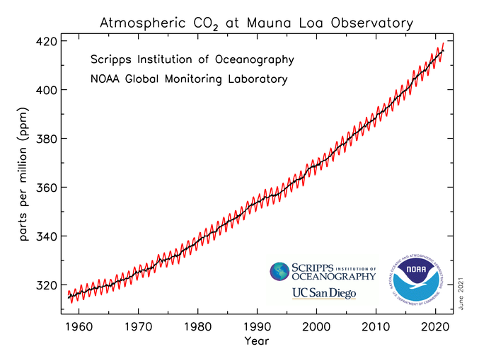Latest atmospheric CO2 data